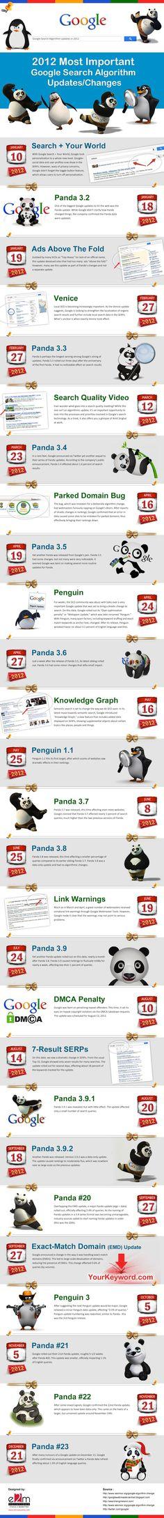 2012 most important Google search algorithm updates/changes