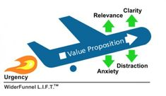 The Lift Model By Wider Funnel