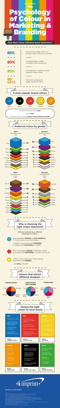 Psychology infographic and charts The Psychology of Colour in Marketing and Branding. Infographic Description The Psychology of Colour in Marketing and Marketing Digital, Marketing Online, Social Media Marketing, Web Design, Logo Design, Design Color, Design Trends, Graphic Studio, Pattern Texture