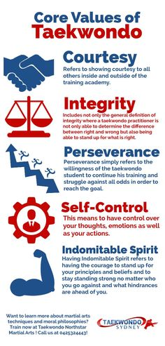 The Core Values of Taekwondo or more popularly known as the Taekwondo Tenets are Courtesy, Integrity, Perseverance, Self-Control and Indomitable Spirit. Master Self-Defense to Protect Yourself Taekwondo Quotes, Ata Taekwondo, Taekwondo Kids, Taekwondo Training, Martial Arts Training, Korean Taekwondo, Techniques D'autodéfense, Taekwondo Techniques, Martial Arts Techniques