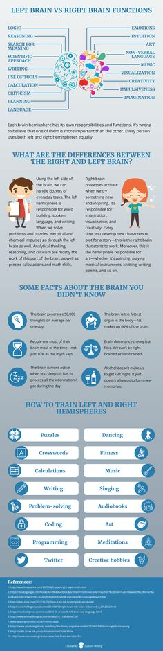 Surprising Truths About the Left and Right Halves of Your Brain (Infographic) www.upgrow.com
