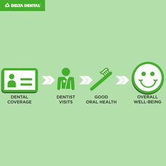 YES — dental coverage can make you happier! More insurance fast facts