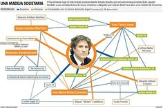 El mapa de los vínculos de Boudou: una madeja societaria via @La Nación