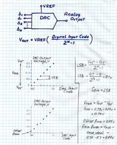 Parameters of D/A converters