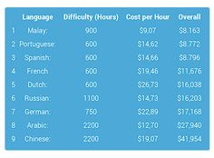 Languages Of The World - Couponbox https://www.couponbox.com/language-map/