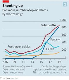 Amid The Opioid Crisis A Different Drug Comes Roaring Back Scourge >> 1774 Best Exponential Curves Images In 2019 International