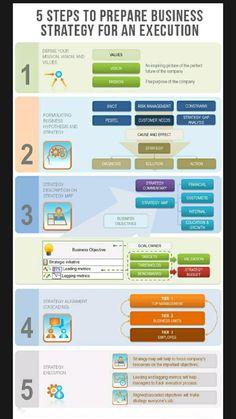 Change Management, Risk Management, Business Management, Business Planning, Business Ideas, Strategic Planning Template, Strategic Planning Process, Strategic Goals, Small Business Marketing