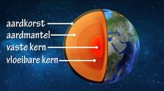 Educatief filmpje over de aarde. Groep 6-7-8! #eb en vloed, aardkorst…