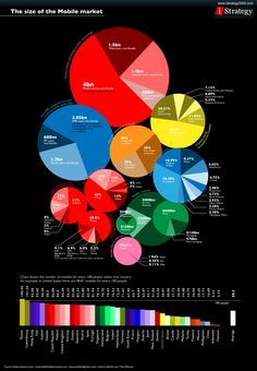 The size of the #mobile #market - by Bootcamp Media ( #Marketing #SEO #Infographics )