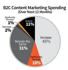 Mais de 50% das empresas B2C nos EUA aumentarão gastos com marketing de conteúdo - Web Expo Forum 2012