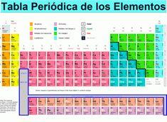 14 best tabla periodica elementos images on pinterest periodic elementos de la tabla periodica tabla periodica de los elementos quimicos tabla periodica de los elementos pdf tabla periodica de los elementos completa urtaz Image collections