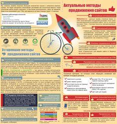 Инфографика: устаревшие и актуальные методы продвижения сайтов smm2you.wordpress.com
