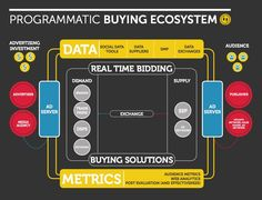 Programmatic Marketing Tips: Programmatic Media Buying ...