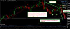 Financial market updates and technical analysis of charts for January Nice Weekend, January 8, Online Trading, Event Marketing, Financial Markets, Technical Analysis, Chart, Events, Have A Good Weekend