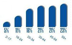 Prekliky podla veku Online Marketing, Logos, Logo