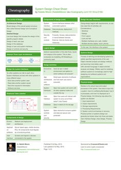 System Design Cheat Sheet by NatalieMoore http://www.cheatography.com/nataliemoore/cheat-sheets/system-design/ #cheatsheet #design #class #xml #user #software #security #performance #systems #access #business #analysis #study #objectives #levels #hosting #sequence #networks #versus #interfaces #controls #devices #servers #reports #informtaiton #subsystem #usecase #abstract