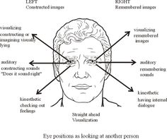 NLP eye movement reference - you should check what the person actually does (calibrate with what goes on inside his head).