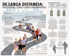 Re Corriendo el Mundo del Deporte: Paso a Paso, como Corre una Maratón Runner Tips, Sport Body, Decathlon, How To Run Faster, Trail Running, Physical Activities, Fitspiration, Marathon, Cardio