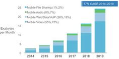 Important Forecasts About The Future of Mobile & Mobile Data