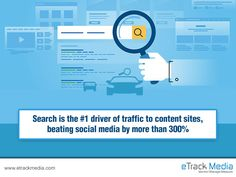 #Fact: Search is the #1 driver of traffic to content sites, beating social media by more than 300%  #DigitalMarketing #OnlineMarketing #InternetMarketing #SEO #SMM #SMO #PPC #WebDesigner #WebDeveloper #GraphicDesigner #ContentWrtiting #DidYouKnow