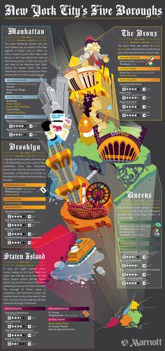 NYC's Five Boroughs - #StatenIsland #Brooklyn #Manhattan #TheBronx #Queens #NYC #infographic