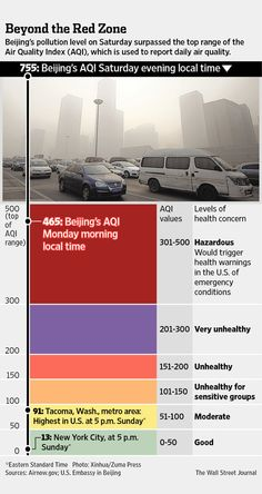 China's capital Beijing endured its worst air pollution in recent memory over the weekend