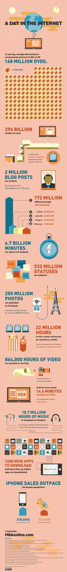 A Day in the Internet #infographic #2012 #socialmedia
