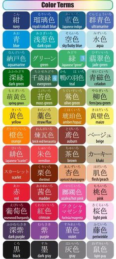 Educational infographic : Educational infographic : Different hues of colors and their names. Japan Japanese words vocabulary learning different languages infographic kanji prounciantion communication Hiragana, Japanese Colors, Study Japanese, Japanese Culture, Japanese Language Learning, Chinese Language, Learning Japanese, Japanese Symbol, Japanese Kanji