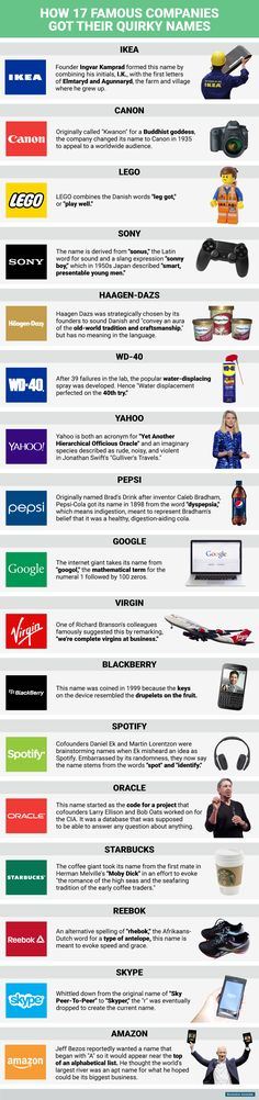 How 17 famous companies got their quirky names Infographic