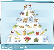 Mangiare...Informati!