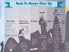"""Update Never Giving Up on This · """"Becoming an Entrepreneur"""" Infographic Book Don't Give Up, Never Give Up, Dont Compare, Entrepreneur Inspiration, Starting Your Own Business, Staying Alive, Giving Up, Marketing Digital, Content Marketing"""