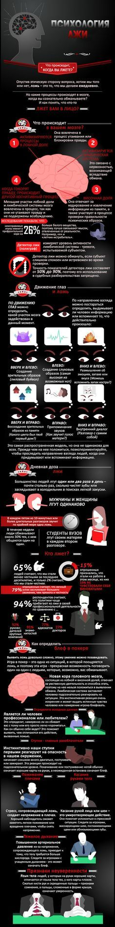 Инфографика: Психология лжи