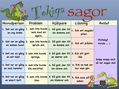 ASL i åk 1 | skolfröken fräken Learn Swedish, Swedish Language, Educational Activities For Kids, School Posters, Learn To Read, Preschool, Teacher, Writing, Math