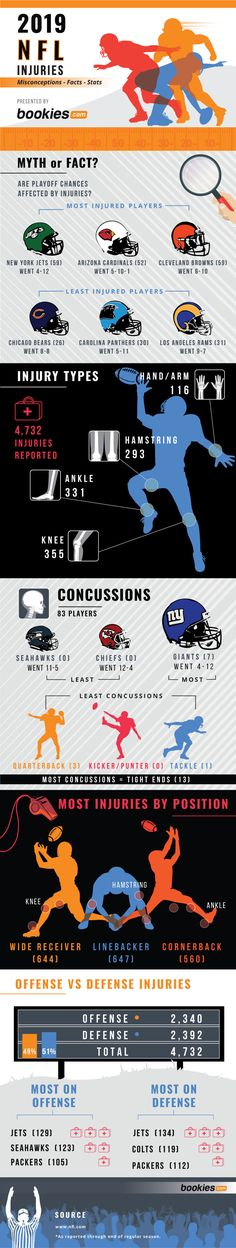 UrStoryZ- The post 2019 NFL Injuries appeared first on UrStoryZ. Injury Report, New York Jets, Kansas City Chiefs, Football Fans, New York Giants, Funny Pictures, Funny Pics, Nfl