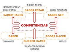 as competencias son las capacidades con diferentes conocimientos, habilidades, pensamientos, carácter y valores de manera integral en las diferentes interacciones que tienen los seres humanos para la vida en el ámbito personal, social y laboral.