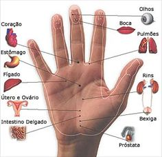 1 reflexologia Massagem nas mãoshttp://www.patricinhaesperta.com.br/saude/massagem-nas-maos