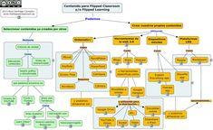 En relación con la entrada de ayer de Alicia Díez, en la que anticipaba el papel de la tecnología en el desarrollo de nuestro modelo FC, hemos creado un mapa conceptual para intentar ayudar a los profesores a tomar decisiones sobre el tipo de contenido: seleccionar o crear y, en este segundo caso, las