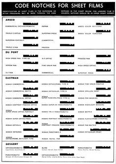 Notch Code. Algunas marcas. http://static.photo.net/attachments/bboard/00S/00S1f0-104051084.jpg