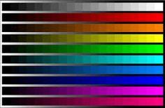 De kleurhelderheid word groter naarmate het percentage zwart in de kleur afneemt.  Dit is goed te zien in de afbeelding hiernaast. Het percentage zwart loopt van links naar rechts af. De kleuren worden naarmate ze verder naar rechts in de afbeelding staan steeds helderder. Dit wordt ook wel een kleurtoontrap genoemd. Kleurhelderheid, onderdeel van de drie kleurhoedanigheden (A).