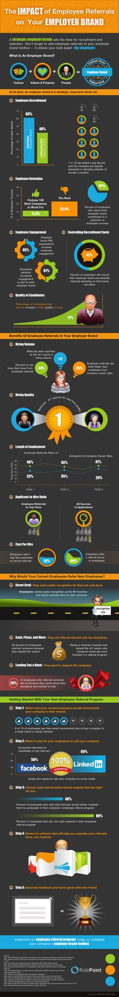 How Employee Referrals Can Impact Your Employer Brand. #Jobs #Infographic