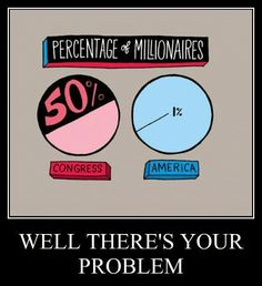 The real reason congress does not want to tax the millionaires. Our country is borrowing money to keep running while the rich tax rate is one of the lowest rates it's been in 50 years.