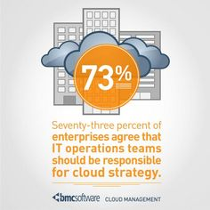 of enterprises agree that IT operations teams should be responsible for cloud strategy (via Software) Process Improvement, No Response, Software, Management, Tech, Clouds, Twitter, Technology, Cloud