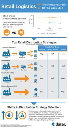 Retail Logistics: Top Distribution Models for Your Supply Chain Strategic Marketing Plan, Strategic Planning, Drive To Store, Formation Management, Supply Chain Logistics, Distribution Strategy, Warehouse Management, Business Marketing, Business Tips