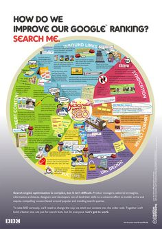 The fascinating world of SEO by tamper74, via Flickr - #mryn