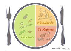 assiette pour manger équilibrer pâte à modeler Manger Healthy, Learn French, Herbalife, Healthy Kids, Kids Meals, Tableware, Children Food, Dupont, Infographics