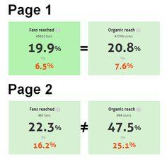 Las 6 métricas de Facebook imprescindibles para los especialistas de Marketing