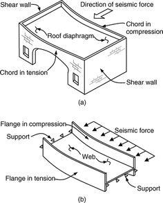 building loads = dead load, wind load, hydrostatic