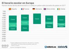 Así son os horarios dos alumnos españois en comparación con outros europeos ~ Orientación en Galicia