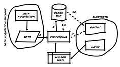 Apoptosis - Schema del PNS - Chip disegna questo schema per spiegare il funzionamento del PNS.