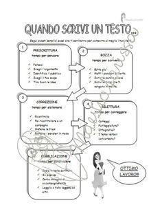 qnd scrivi un testo School Worksheets, School Resources, Italian Language, English Language, Italian Words, Classroom Posters, Teaching Tips, Copywriting, Elementary Schools